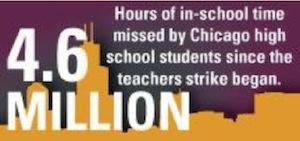 Chicago strike